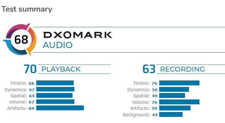 Google Pixel 4 ได้อันดับที่ 5 ในการจัดอันดับเสียงจาก DxOMark  Audio
