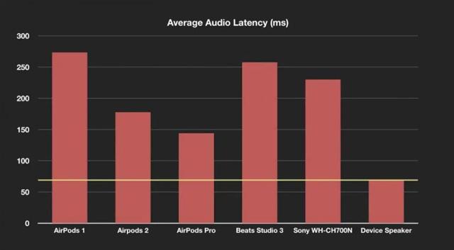 ผลทดสอบพบ AirPods Pro ได้ปรับปรุงค่าความดีเลย์ ได้ดีกว่าเดิม