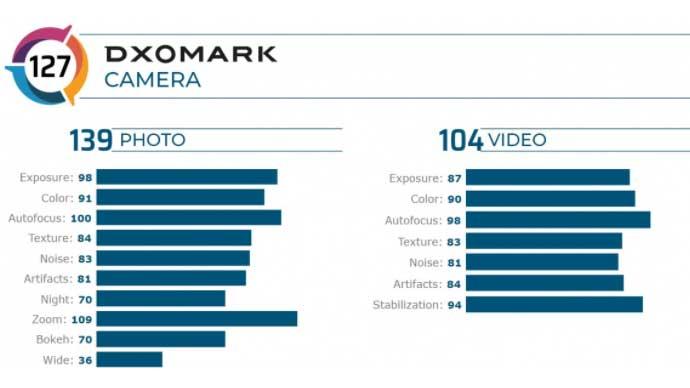 Vivo X50 Pro+ ได้คะแนนทดสอบประสิทธิภาพกล้อง ติดอันดับ 3 ของ DxOMark