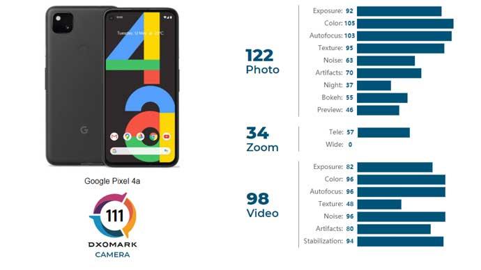 Google Pixel 4a ได้คะแนนทดสอบประสิทธิภาพกล้องจาก DxOMark รวม 111 คะแนน