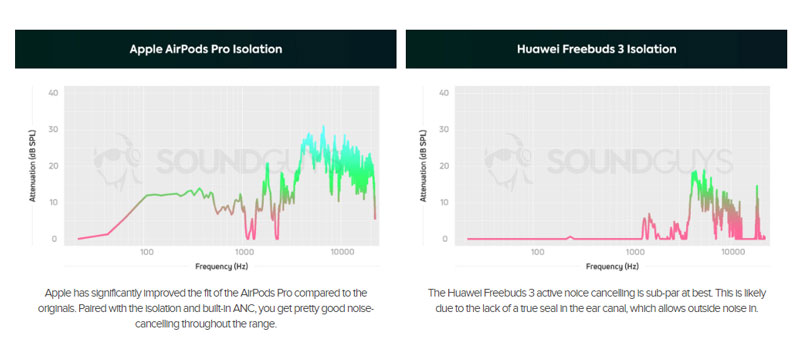 AirPods Pro กับ Huawei Freebuds 3 อันไหนมีระบบตัดเสียงที่ดีกว่ากัน