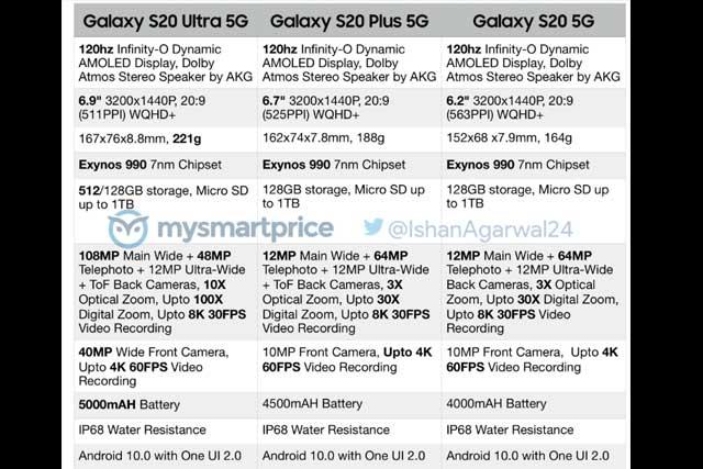 หลุด!! หมดเปลือกสเปกของ Samsung Galaxy S20, S20 +,S20 Ultra ก่อนเปิดตัวในวันที่ 11 กุมภาพันธ์ 2020 นี้
