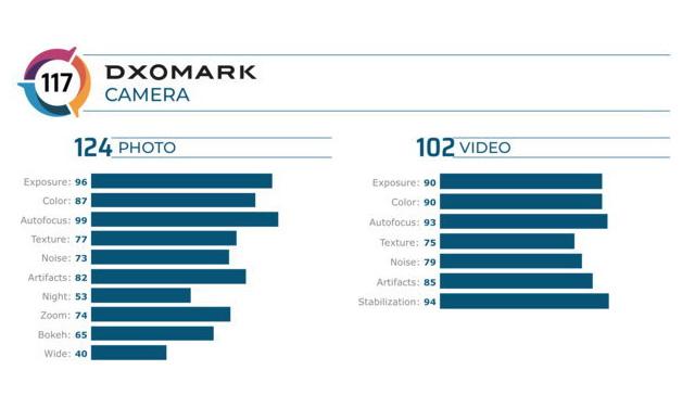 DxOMark เผยผลคะแนนกล้องสมาร์ทโฟน iPhone 11 Pro Max ได้อันดับ 3