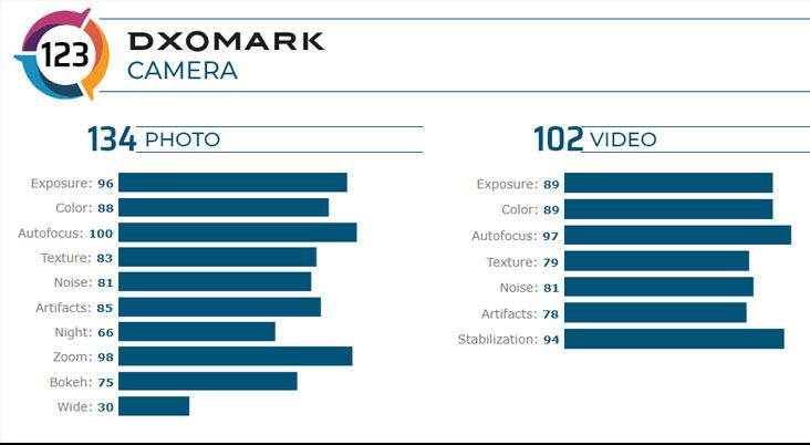 DXOMark เผยคะแนนกล้อง ของ HUAWEI Mate 30 Pro 5G อันดับ 1 ดีที่สุด
