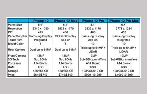หลุด!! รายละเอียดของ iPhone 12 ทั้ง 4 รุ่น
