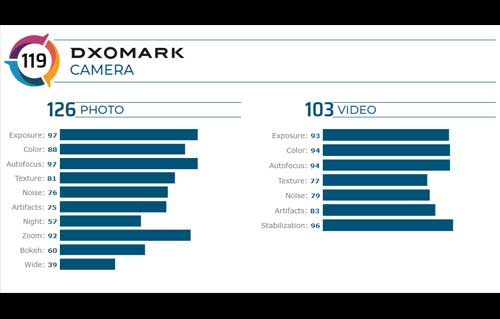 OnePlus 8 Pro ได้คะแนนทดสอบประสิทธิภาพกล้องจาก DxOMark รวม 119 คะแนน สูงกว่า Samsung Galaxy S20+ ไปเพียง 1 คะแนน