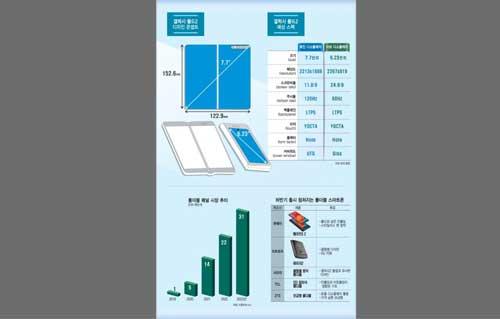 หลุด!! ภาพ Infographic เผยสเปกเบื้องต้นของ Samsung Galaxy Fold 2 และกราฟการคาดการณ์ของตลาดคู่แข่งรายใหญ่