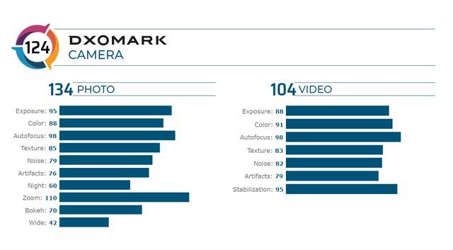 DxOMark เผยคะแนนทดสอบกล้อง Xiaomi Mi 10 Pro ได้ 124 คะแนน