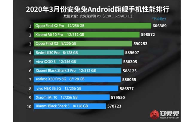 OPPO Find X2 Pro ติดอันดับท็อปชาร์ทของ AnTuTu ประจำเดือนมีนาคม 2020